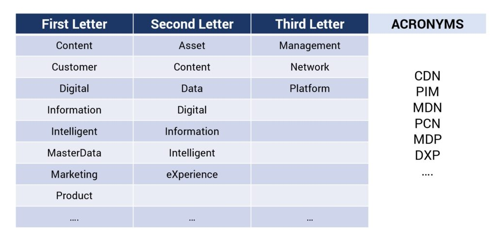 Combining the words to create an acronym for PIM solution