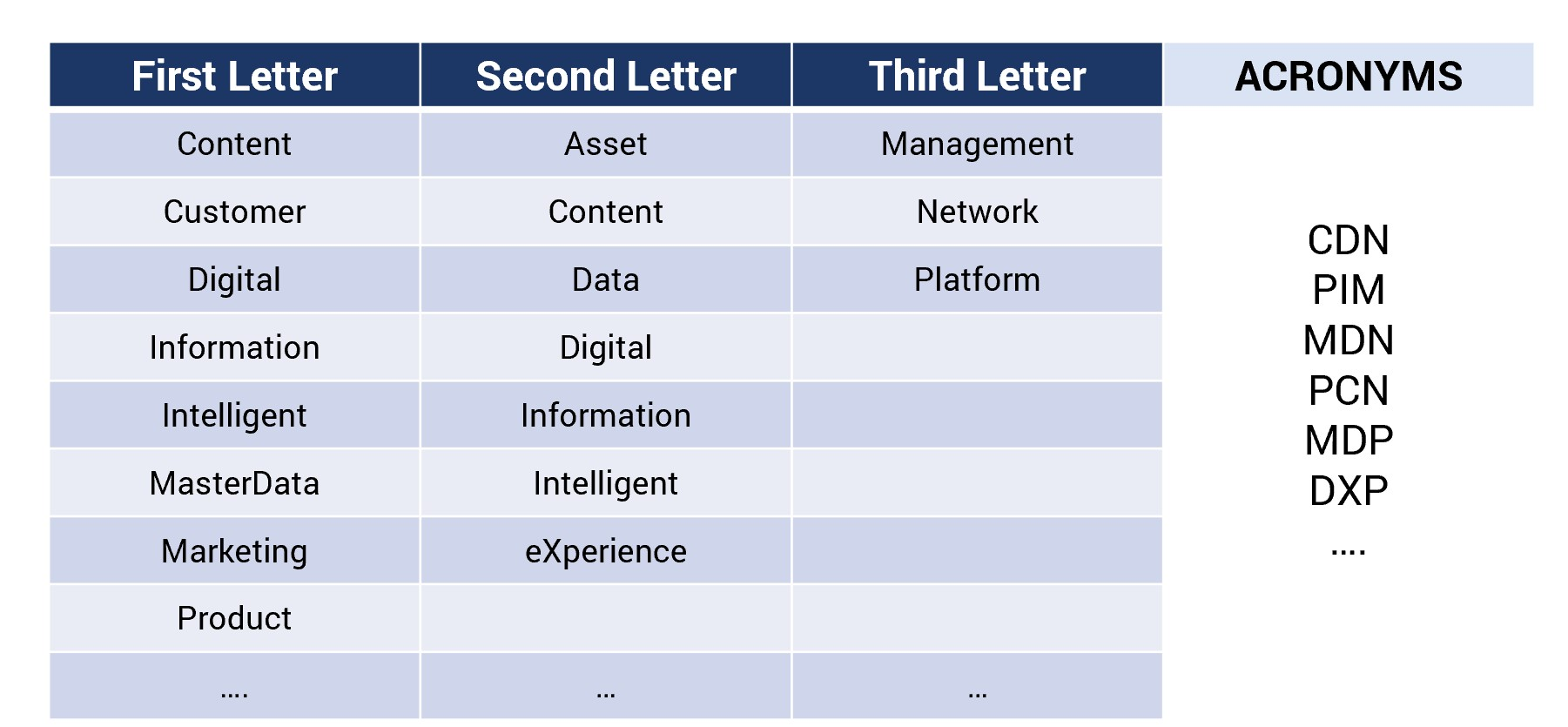Product Data Management… A world of acronyms…